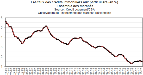 Evolution taux credit immobilier decembre 2017