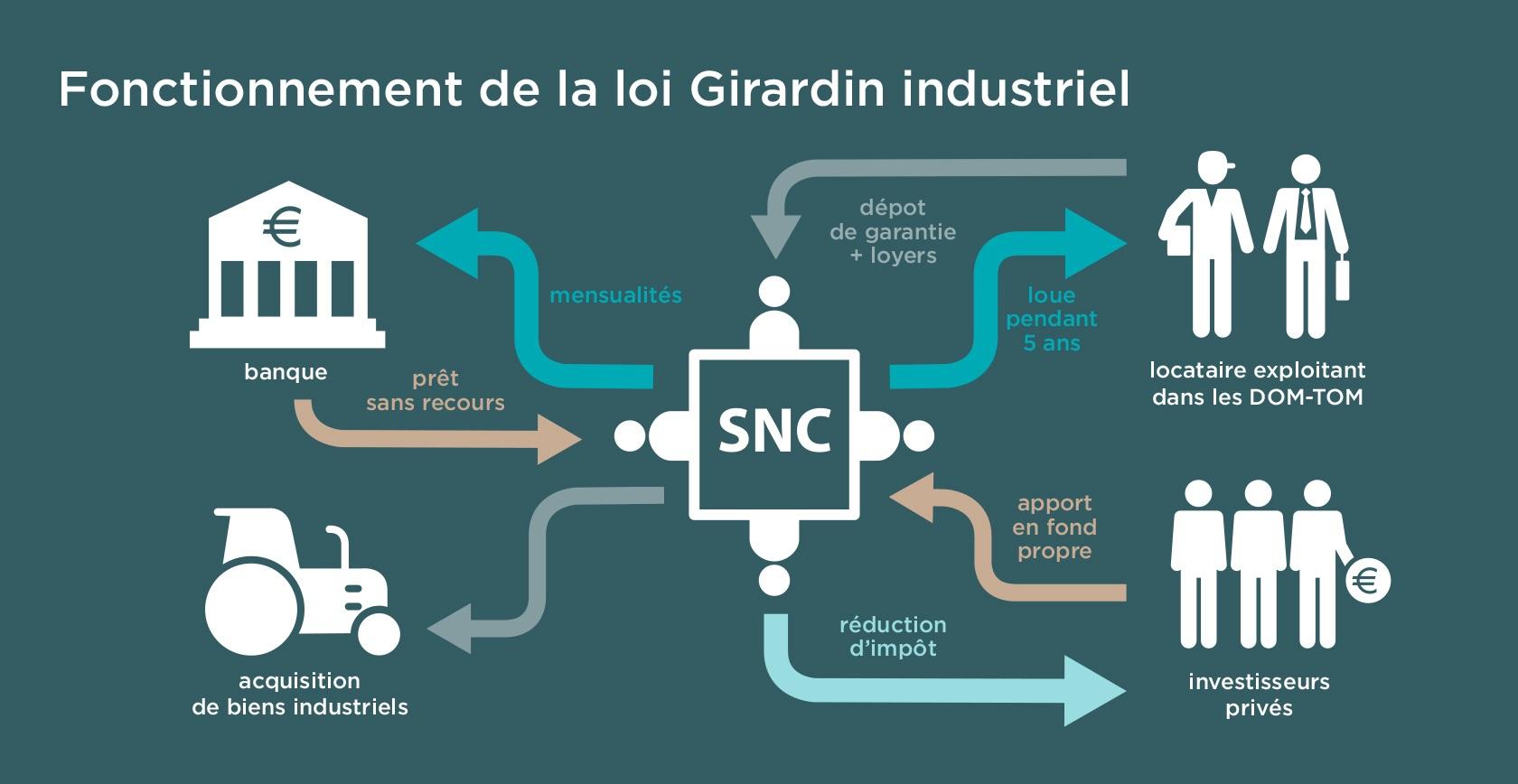 Girardin industriel fonctionnement