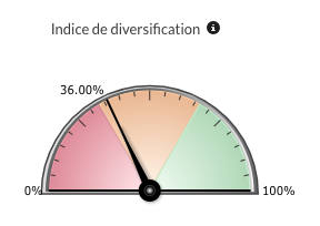 Indice diversification fonds