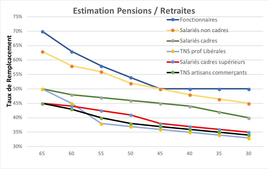 Pensions retraite